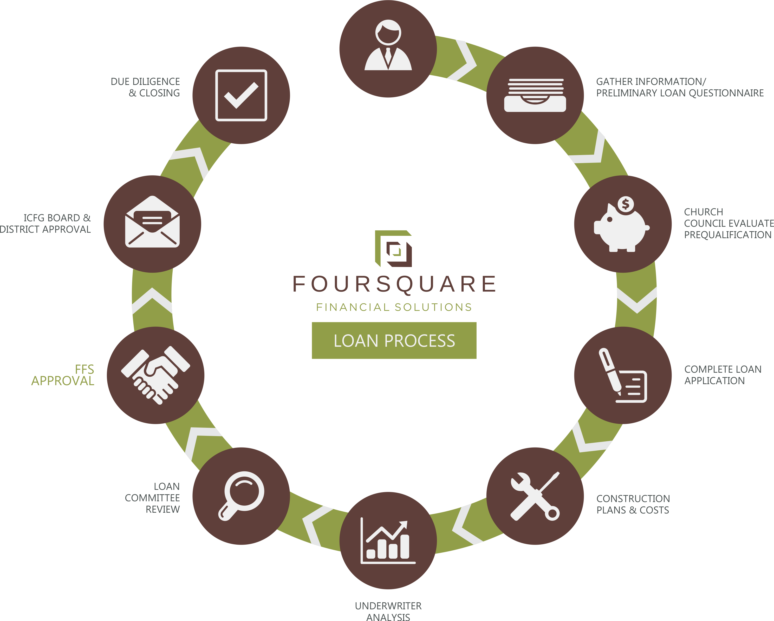 The process foursquare financial solutions for Building a house mortgage process